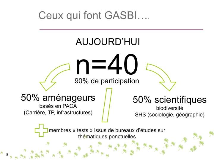 Le groupe GASBI